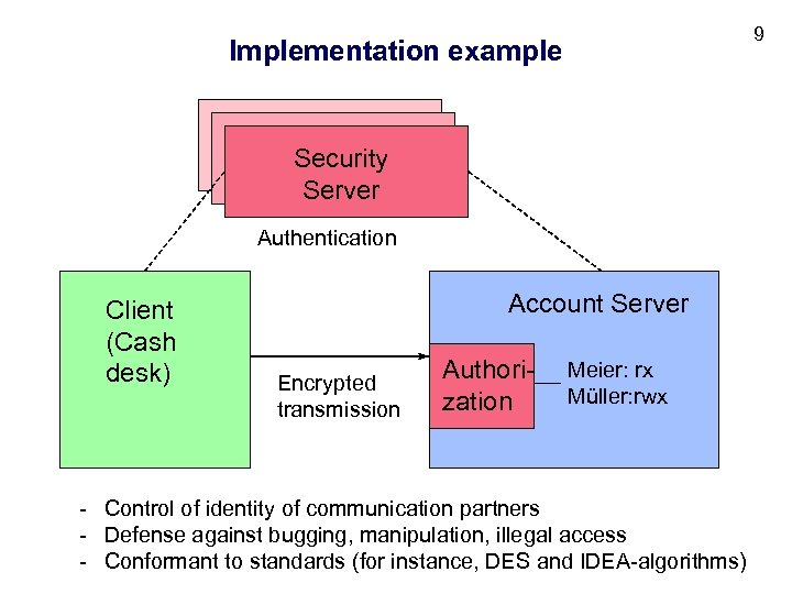 9 Implementation example Security Server Authentication Client (Cash desk) Account Server Encrypted transmission Authorization