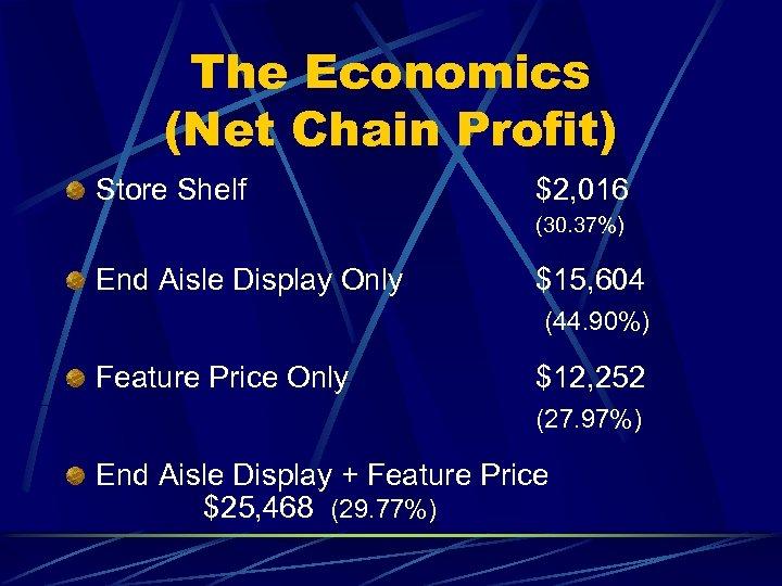 The Economics (Net Chain Profit) Store Shelf $2, 016 (30. 37%) End Aisle Display