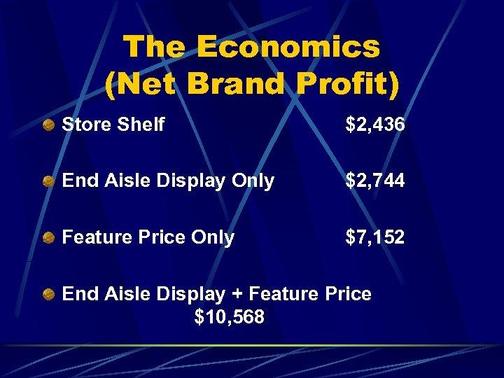 The Economics (Net Brand Profit) Store Shelf $2, 436 End Aisle Display Only $2,
