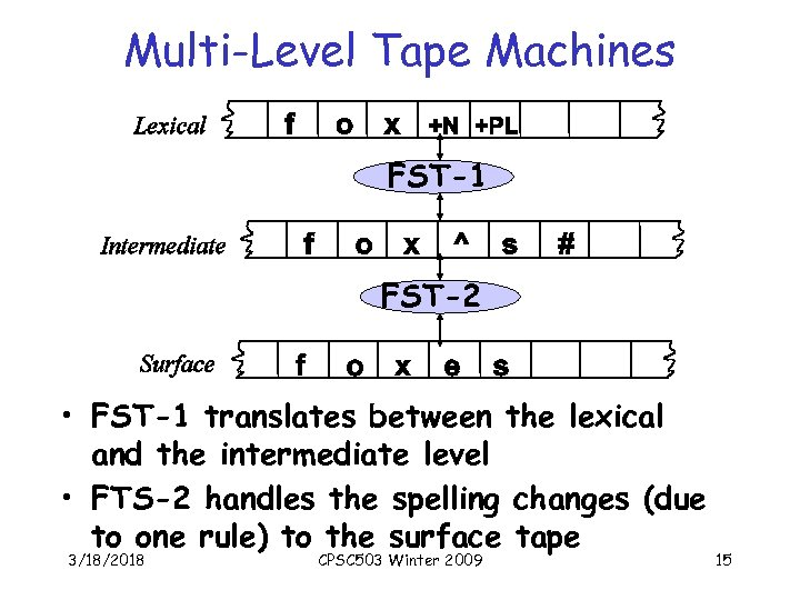Multi-Level Tape Machines FST-1 FST-2 • FST-1 translates between the lexical and the intermediate