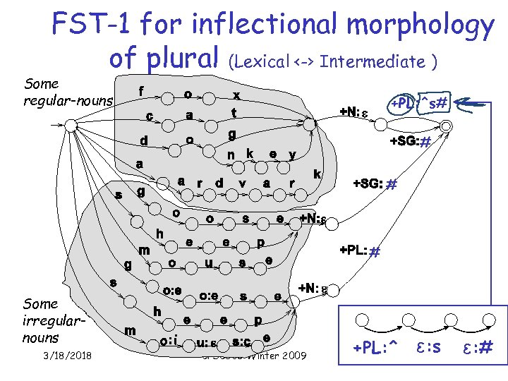 FST-1 for inflectional morphology of plural (Lexical <-> Intermediate ) Some regular-nouns +PL: ^s#
