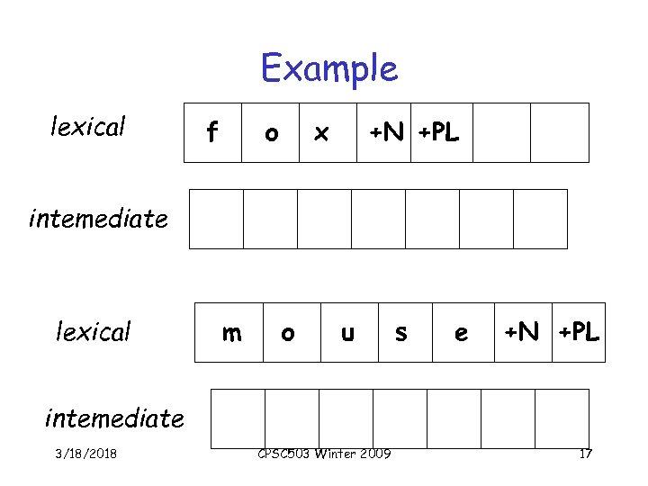 Example lexical f o x +N +PL intemediate lexical m o u s e