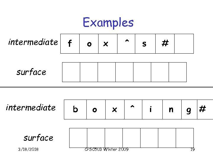 Examples intermediate f o x ^ s # surface intermediate b o x ^
