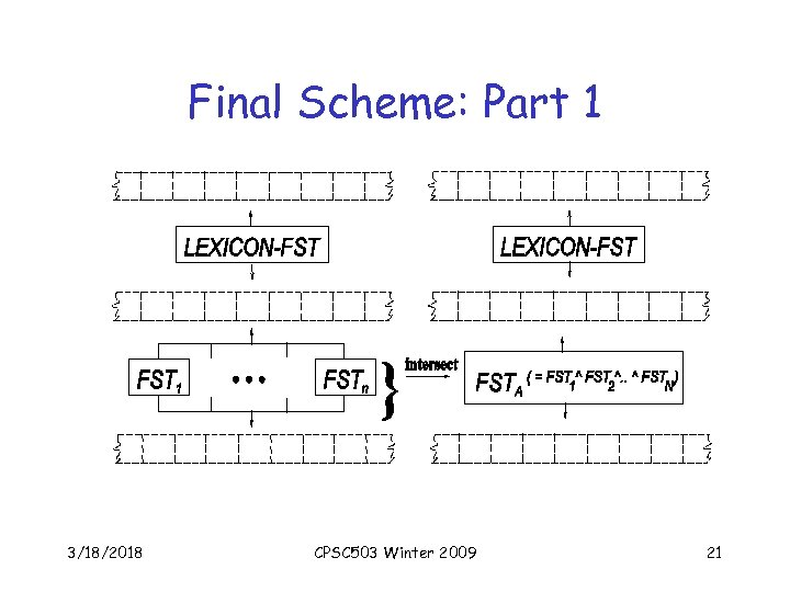 Final Scheme: Part 1 3/18/2018 CPSC 503 Winter 2009 21