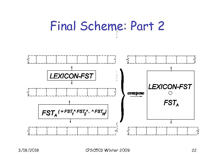 Final Scheme: Part 2 3/18/2018 CPSC 503 Winter 2009 22