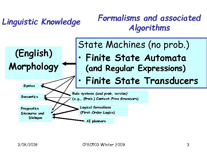 Linguistic Knowledge (English) Morphology Syntax Semantics Pragmatics Discourse and Dialogue 3/18/2018 Formalisms and associated