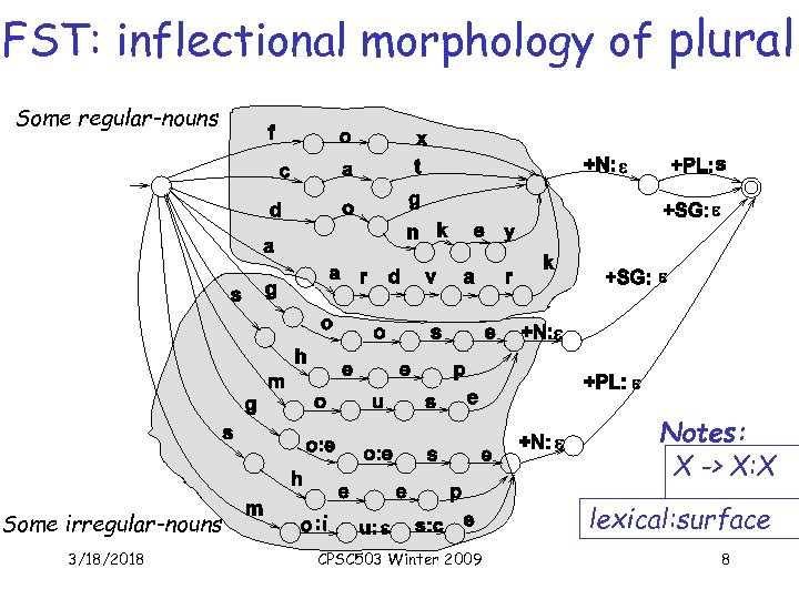 FST: inflectional morphology of plural Some regular-nouns Notes: X -> X: X Some irregular-nouns