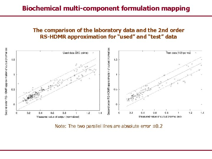 Biochemical multi-component formulation mapping The comparison of the laboratory data and the 2 nd