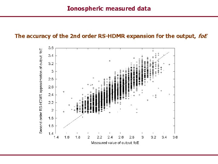 Ionospheric measured data The accuracy of the 2 nd order RS-HDMR expansion for the