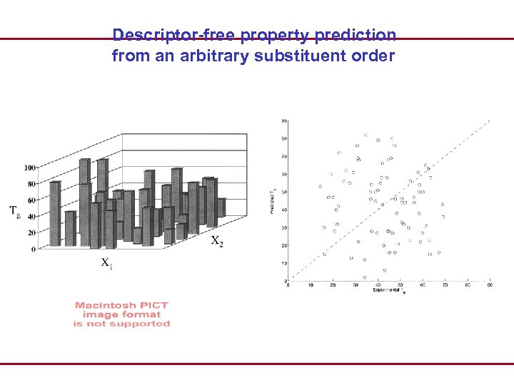 Descriptor-free property prediction from an arbitrary substituent order