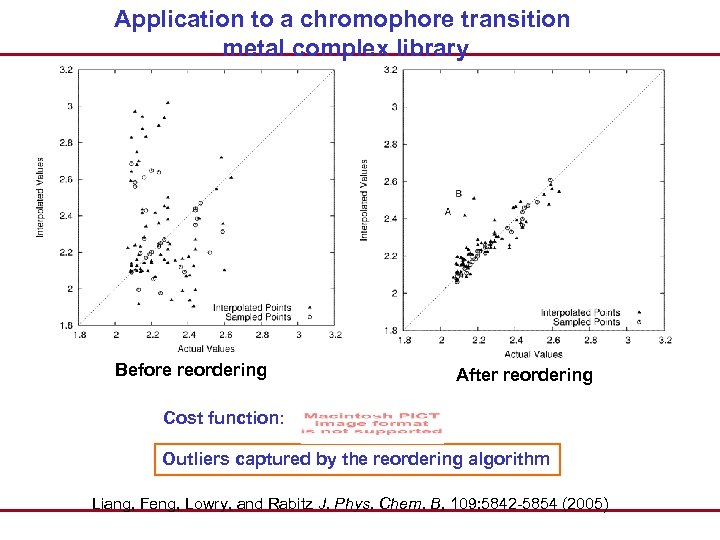 Application to a chromophore transition metal complex library Before reordering After reordering Cost function:
