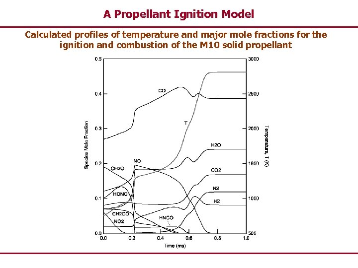 A Propellant Ignition Model Calculated profiles of temperature and major mole fractions for the