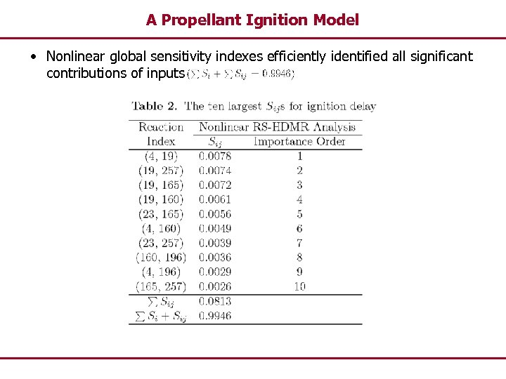 A Propellant Ignition Model • Nonlinear global sensitivity indexes efficiently identified all significant contributions