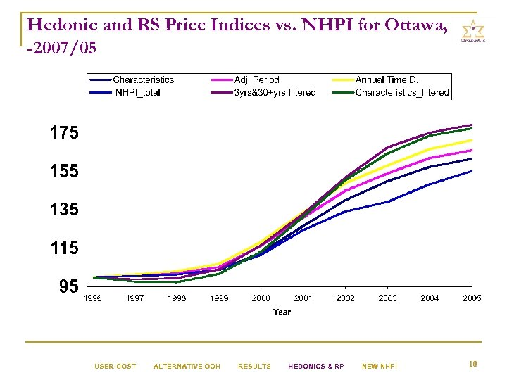 Hedonic and RS Price Indices vs. NHPI for Ottawa, 1996 -2007/05 USER-COST ALTERNATIVE OOH
