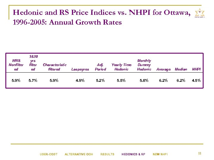 Hedonic and RS Price Indices vs. NHPI for Ottawa, 1996 -2005: Annual Growth Rates