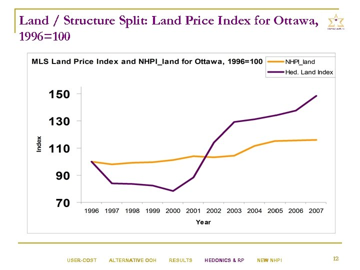 Land / Structure Split: Land Price Index for Ottawa, 1996=100 USER-COST ALTERNATIVE OOH RESULTS