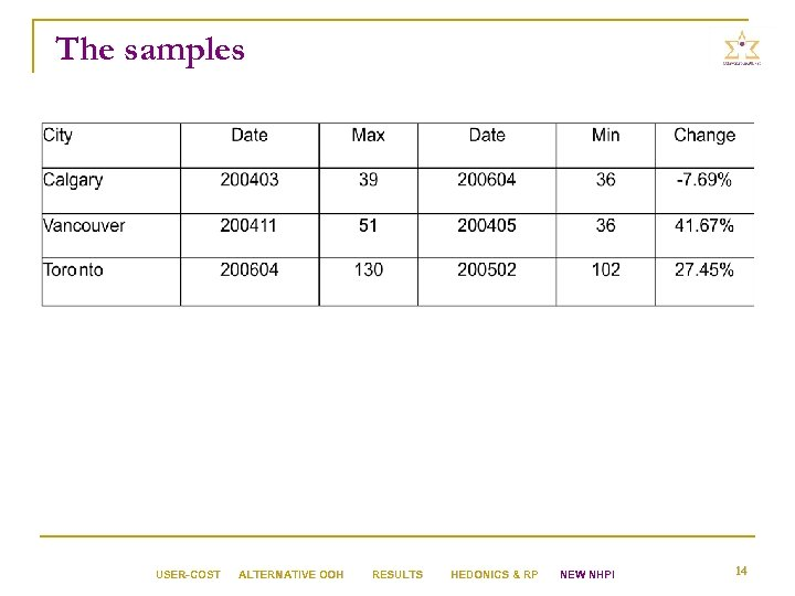 The samples USER-COST ALTERNATIVE OOH RESULTS HEDONICS & RP NEW NHPI 14