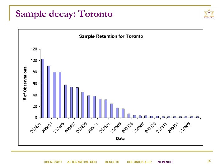 Sample decay: Toronto USER-COST ALTERNATIVE OOH RESULTS HEDONICS & RP NEW NHPI 16