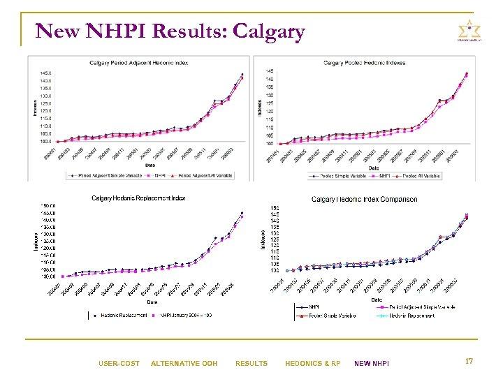New NHPI Results: Calgary USER-COST ALTERNATIVE OOH RESULTS HEDONICS & RP NEW NHPI 17