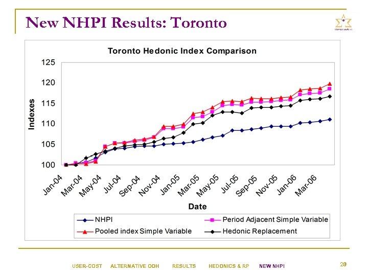 New NHPI Results: Toronto USER-COST ALTERNATIVE OOH RESULTS HEDONICS & RP NEW NHPI 20