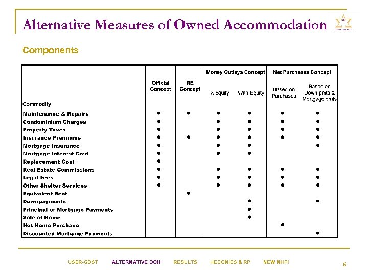 Alternative Measures of Owned Accommodation Components USER-COST ALTERNATIVE OOH RESULTS HEDONICS & RP NEW