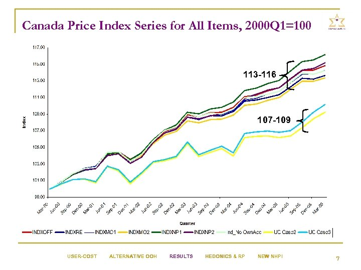 Canada Price Index Series for All Items, 2000 Q 1=100 113 -116 107 -109