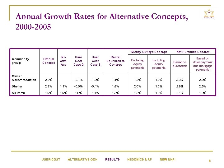 Annual Growth Rates for Alternative Concepts, 2000 -2005 Money Outlays Concept Official Concept No
