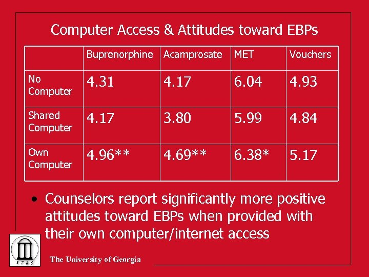 Computer Access & Attitudes toward EBPs Buprenorphine Acamprosate MET Vouchers No Computer 4. 31