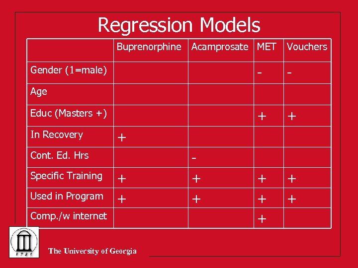 Regression Models Buprenorphine Acamprosate MET Vouchers - - + Gender (1=male) + + +
