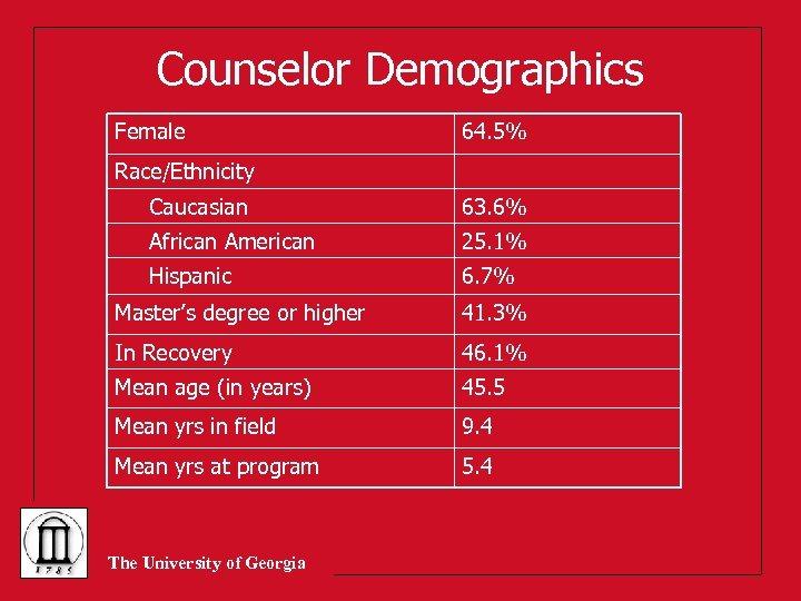 Counselor Demographics Female 64. 5% Race/Ethnicity Caucasian 63. 6% African American 25. 1% Hispanic