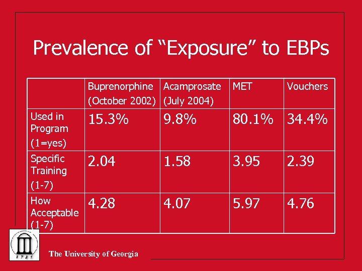 "Prevalence of ""Exposure"" to EBPs Buprenorphine Acamprosate (October 2002) (July 2004) MET Used in"