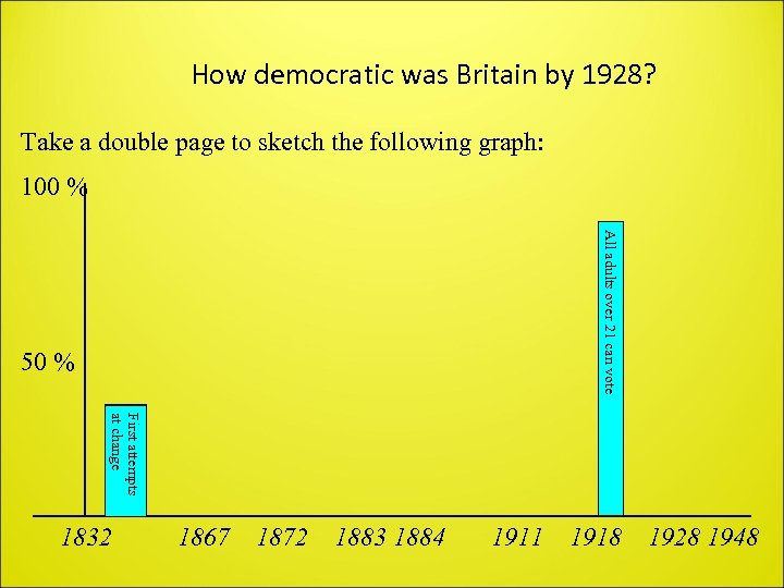 How democratic was Britain by 1928? Take a double page to sketch the following