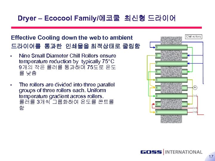 17 Dryer – Ecocool Family/에코쿨 최신형 드라이어 Effective Cooling down the web to ambient