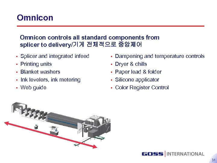 Omnicon controls all standard components from splicer to delivery/기계 전체적으로 중앙제어 • • •