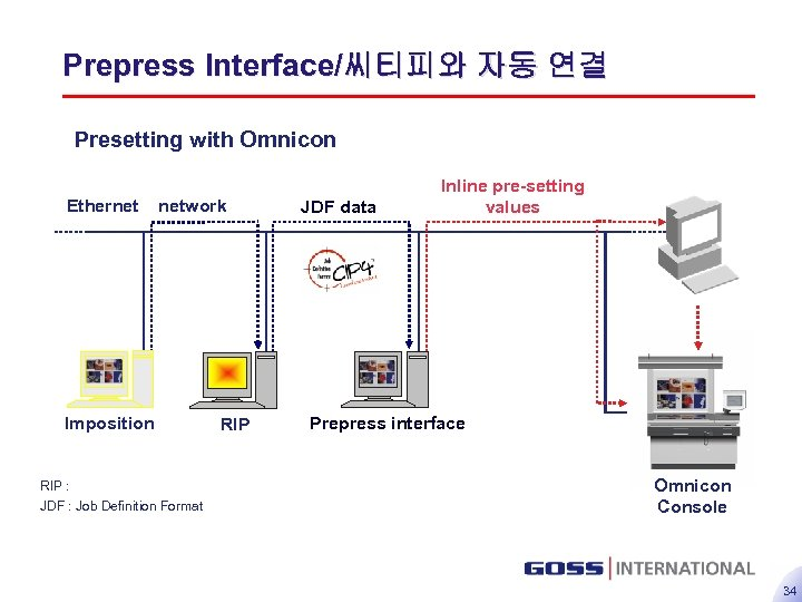 Prepress Interface/씨티피와 자동 연결 Presetting with Omnicon Ethernet network Imposition RIP : JDF :