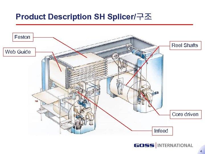 Product Description SH Splicer/구조 Feston Reel Shafts Web Guide Core driven Infeed 4