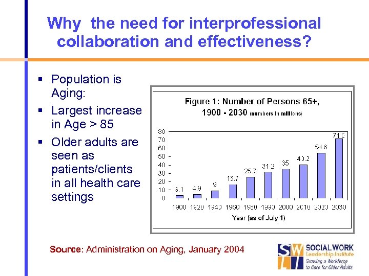Why the need for interprofessional collaboration and effectiveness? Population is Aging: Largest increase in
