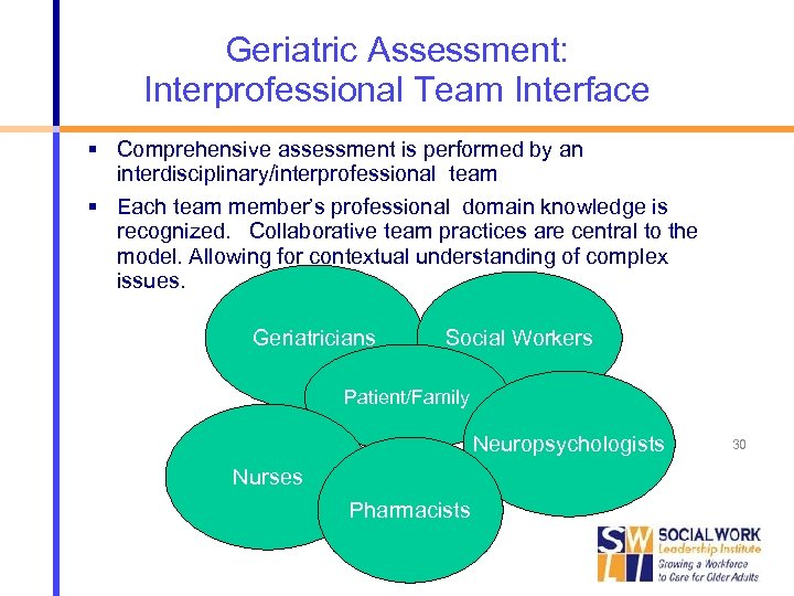 Geriatric Assessment: Interprofessional Team Interface Comprehensive assessment is performed by an interdisciplinary/interprofessional team Each