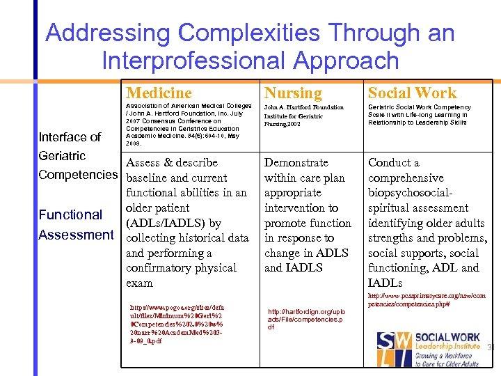 Addressing Complexities Through an Interprofessional Approach Medicine Nursing Social Work Association of American Medical