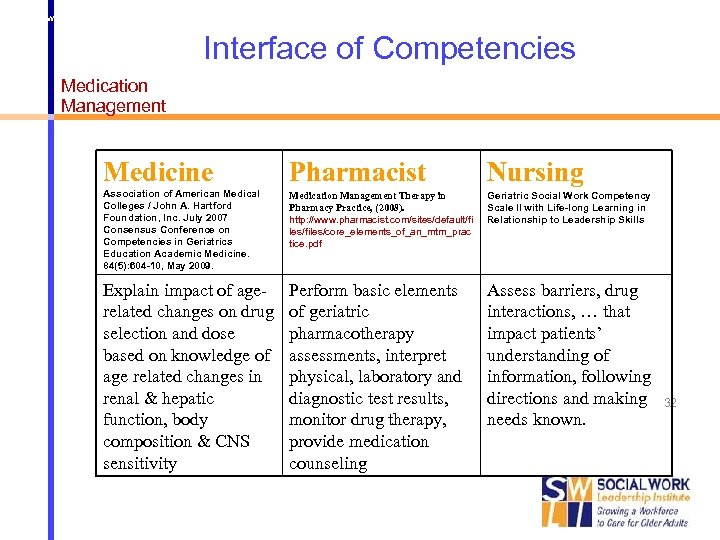 http: //www. pharmacist. com/sites/default/files/core_elements_of_an_mtm_practice. pdf Interface of Competencies Medication Management Medicine Pharmacist Nursing Association