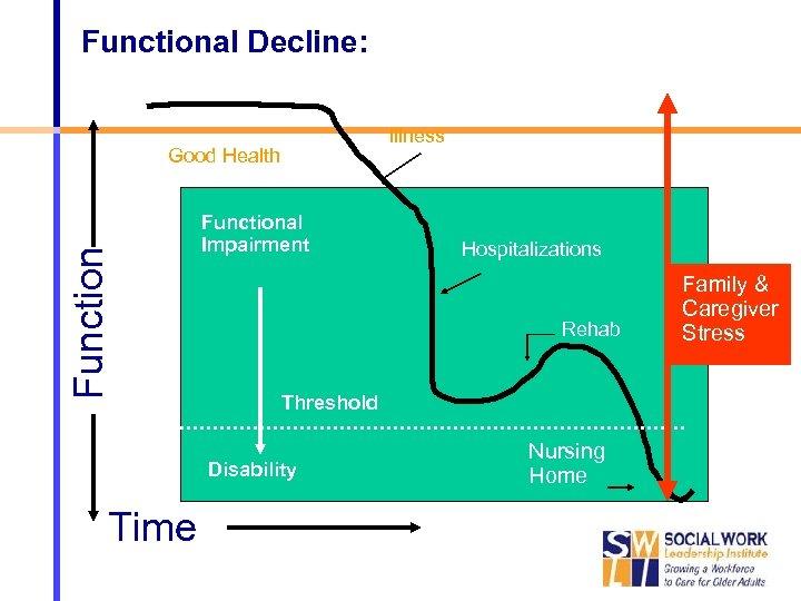Functional Decline: Illness Function Good Health Functional Impairment Rehab Threshold Disability Time Hospitalizations Nursing