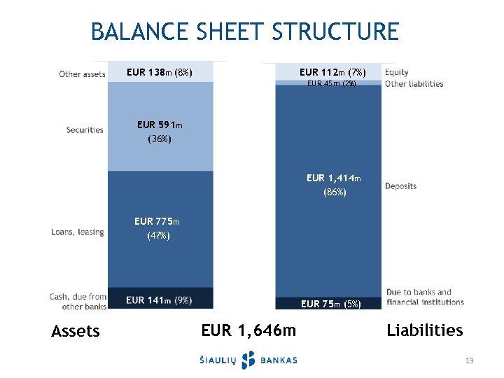 BALANCE SHEET STRUCTURE EUR 138 m (8%) EUR 112 m (7%) EUR 45 m