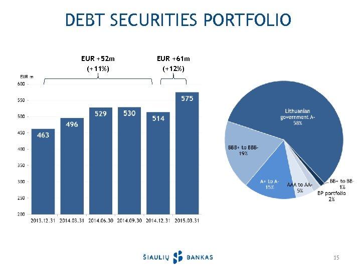 DEBT SECURITIES PORTFOLIO EUR +52 m (+11%) EUR +61 m (+12%) 15