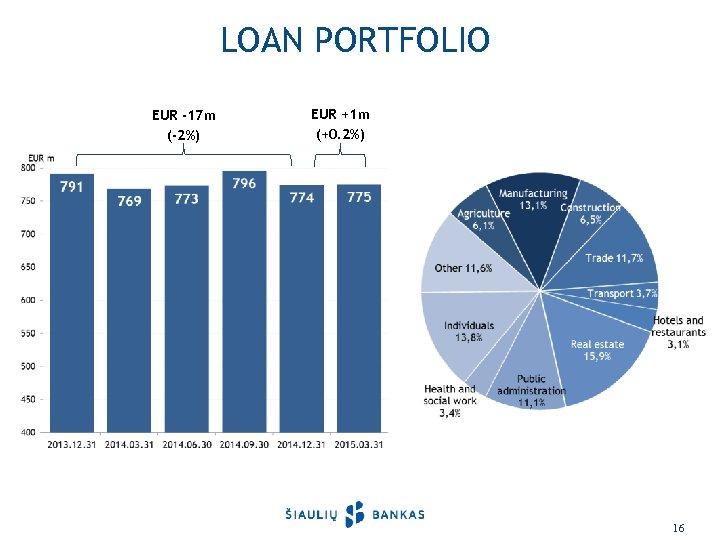 LOAN PORTFOLIO EUR -17 m (-2%) EUR +1 m (+0. 2%) 16