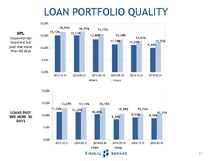LOAN PORTFOLIO QUALITY NPL impaired+not impaired but past due more than 60 days LOANS