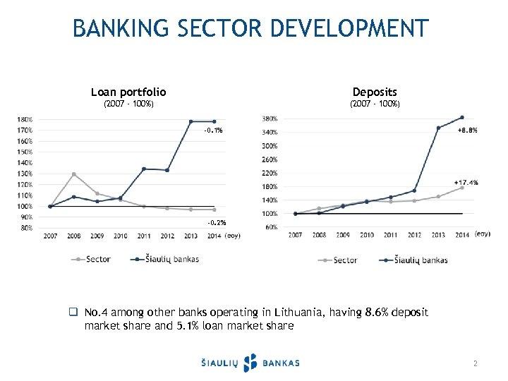 BANKING SECTOR DEVELOPMENT Loan portfolio Deposits (2007 - 100%) -0. 1% -0. 2% q