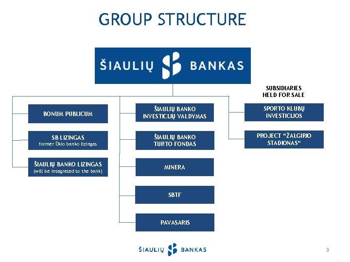 GROUP STRUCTURE SUBSIDIARIES HELD FOR SALE BONUM PUBLICUM SB LIZINGAS former Ūkio banko lizingas