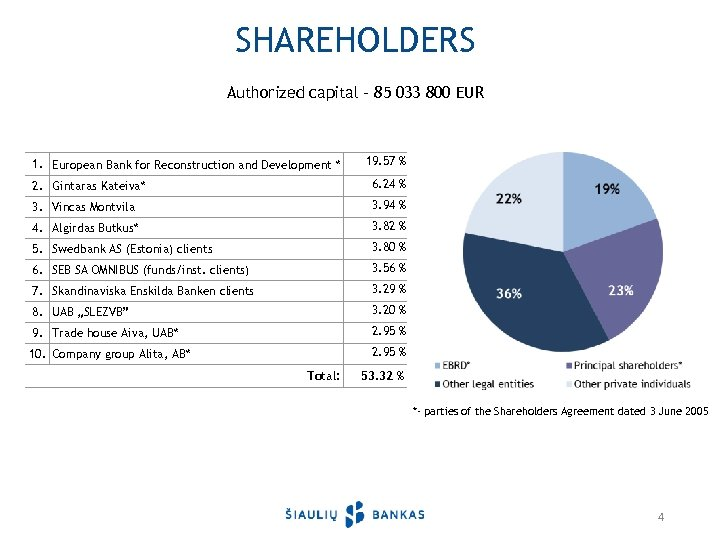 SHAREHOLDERS Authorized capital – 85 033 800 EUR 1. European Bank for Reconstruction and