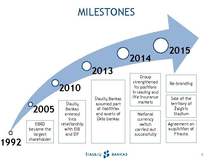 1992 MILESTONES 2014 2013 2010 2005 EBRD became the largest shareholder Šiaulių Bankas entered