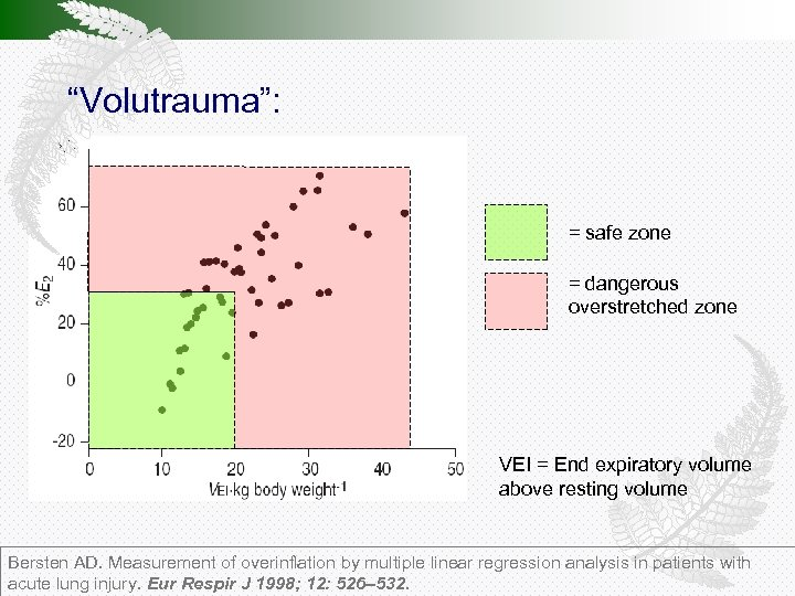 """""""Volutrauma"""": = safe zone = dangerous overstretched zone VEI = End expiratory volume above"""